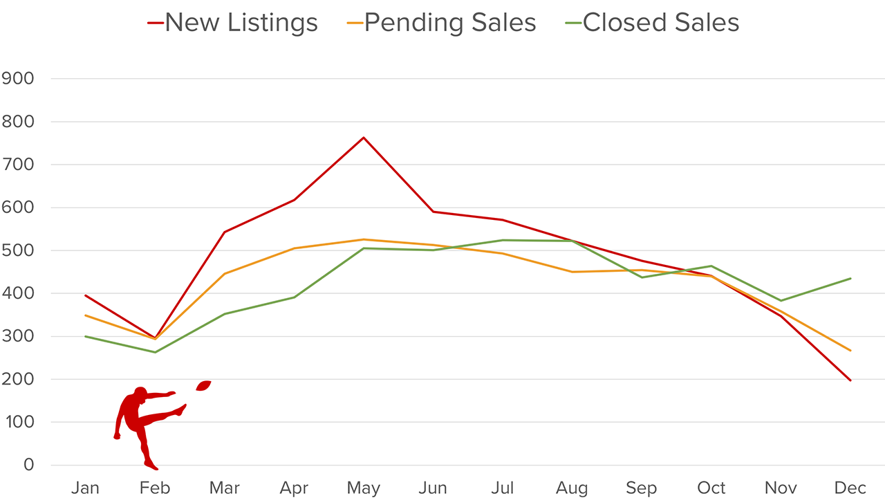 Kitsap County Real Estate Trends