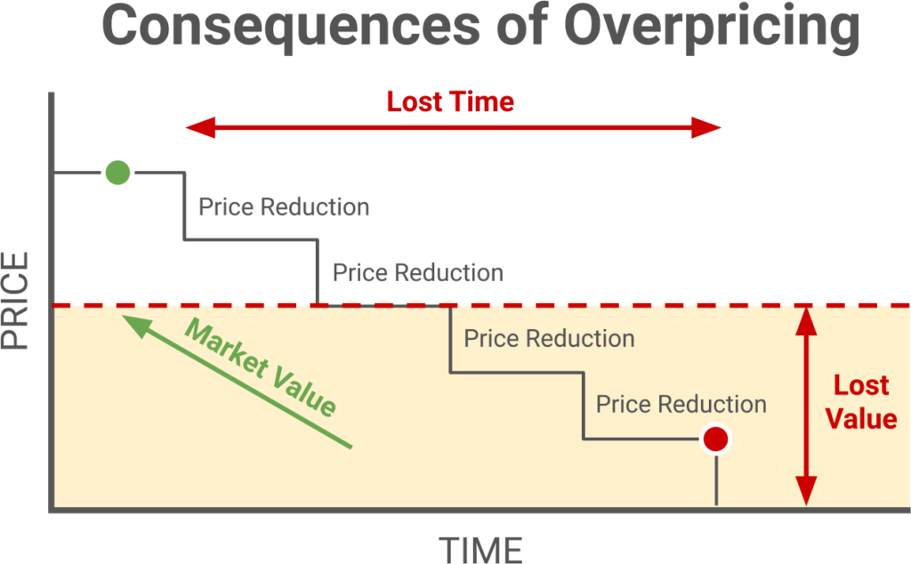 Consequences of Overpricing