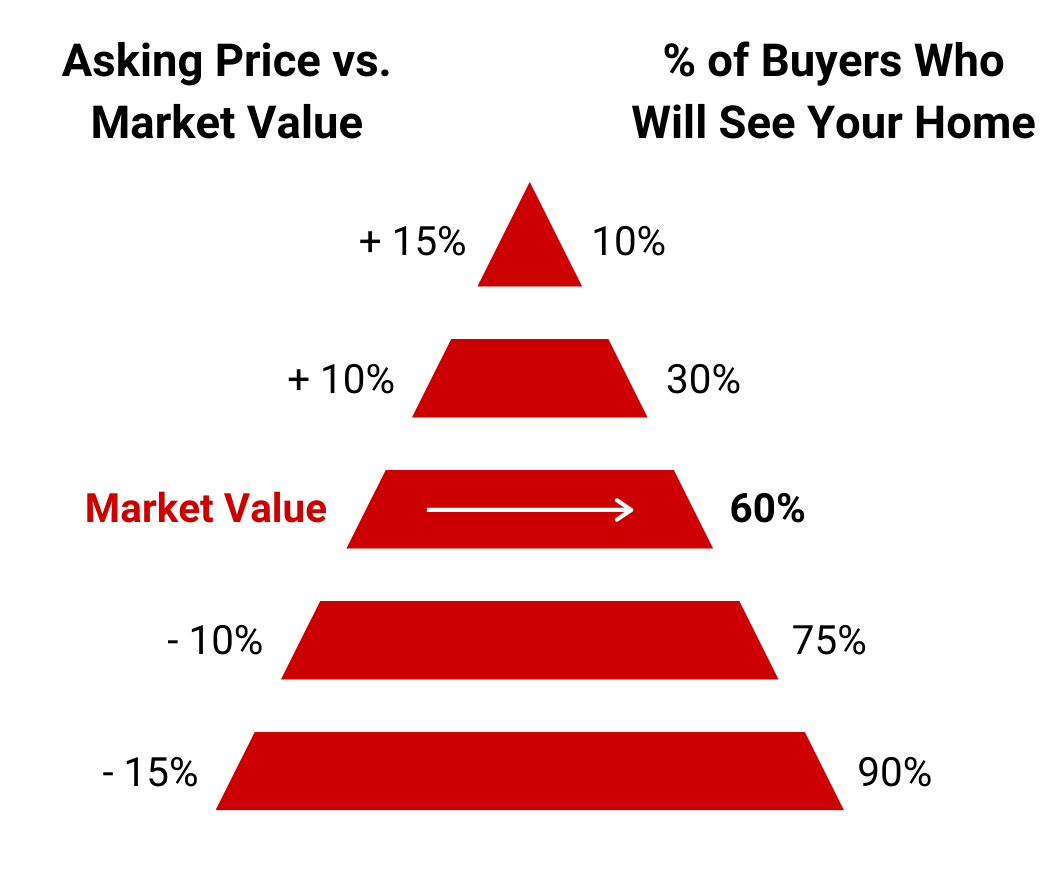 Real Estate Pricing Pyramid