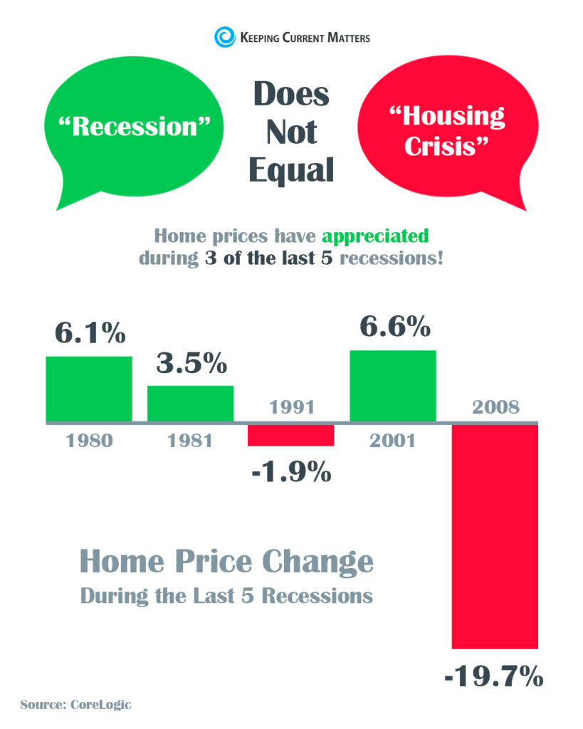 A recession does not equal a housing crisis.
